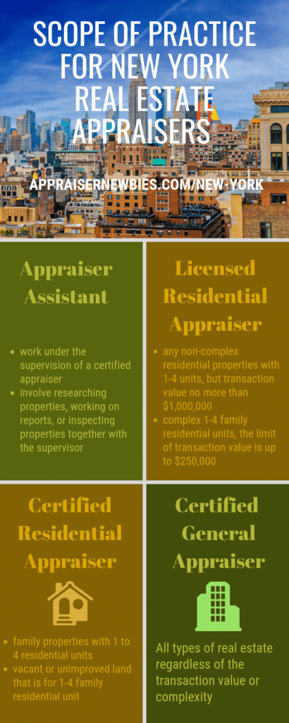 New York Real Estate Appraiser Infographic