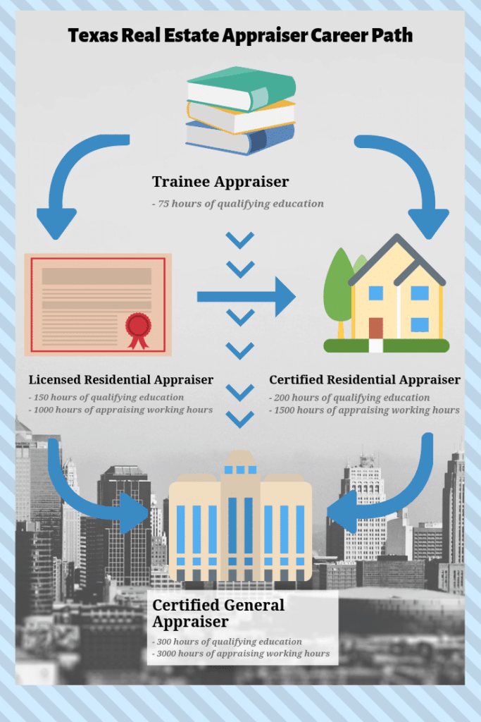 An infographic on how to become a real estate appraiser in Texas